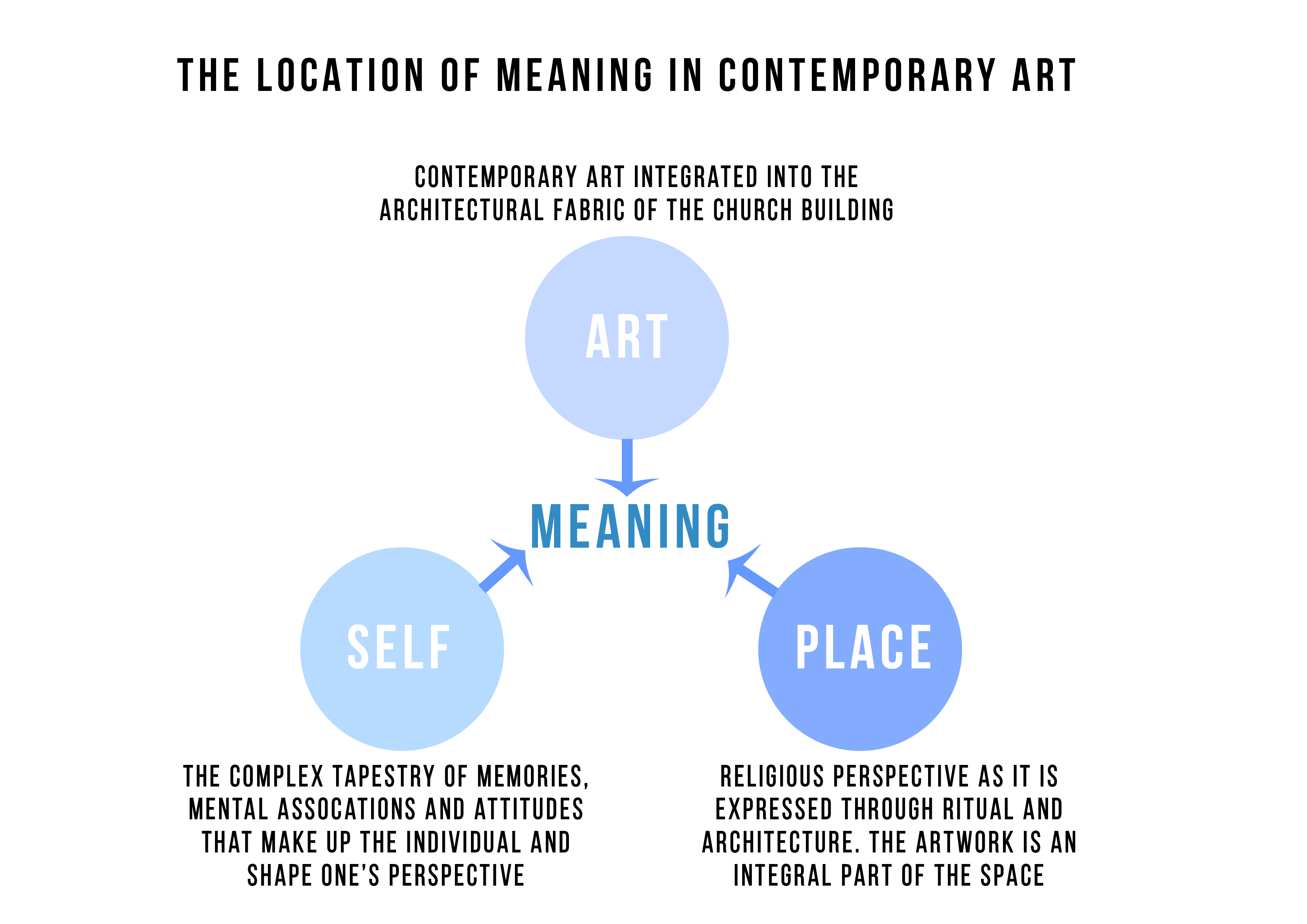 Kunstglaube contemporary art in sacred space the following diagram illustrates how meaning is found in the experience of contemporary art in a sacred space pooptronica Images